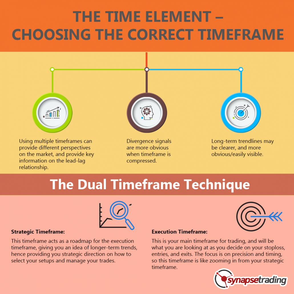 infographic THE TIME ELEMENT CHOOSING THE CORRECT TIMEFRAME