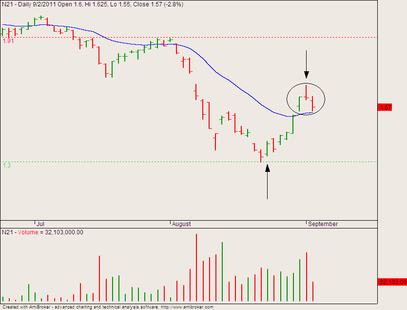 evening star signals turn to the downside