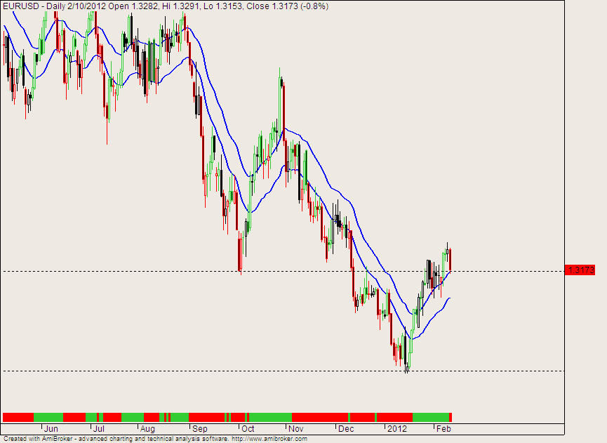 Stock futures forex world indices