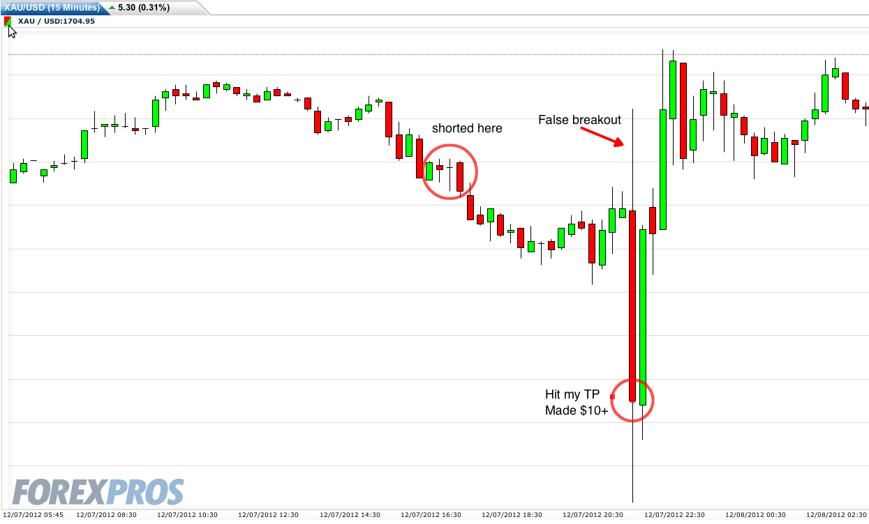 What Is Forex Trading   FOREX Trading  Learn To Trade