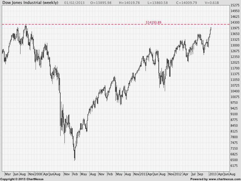 2013Feb-Dow Jones Industrial-800x600