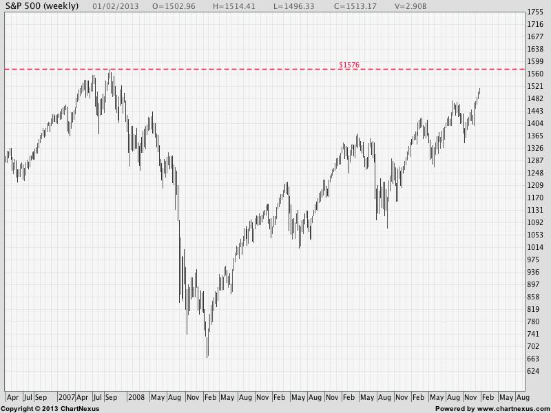 2013Feb-S&P 500-800x600