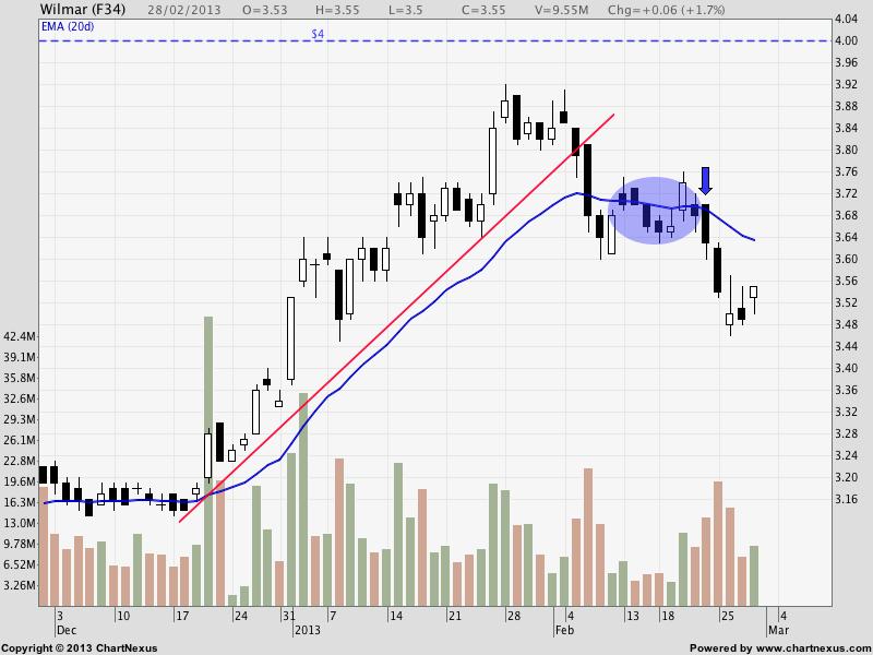 Singapore Stocks | Wilmar - Spotting the Turn - Synapse Trading