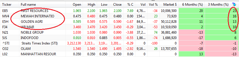 SGX commodities rank scan 021113