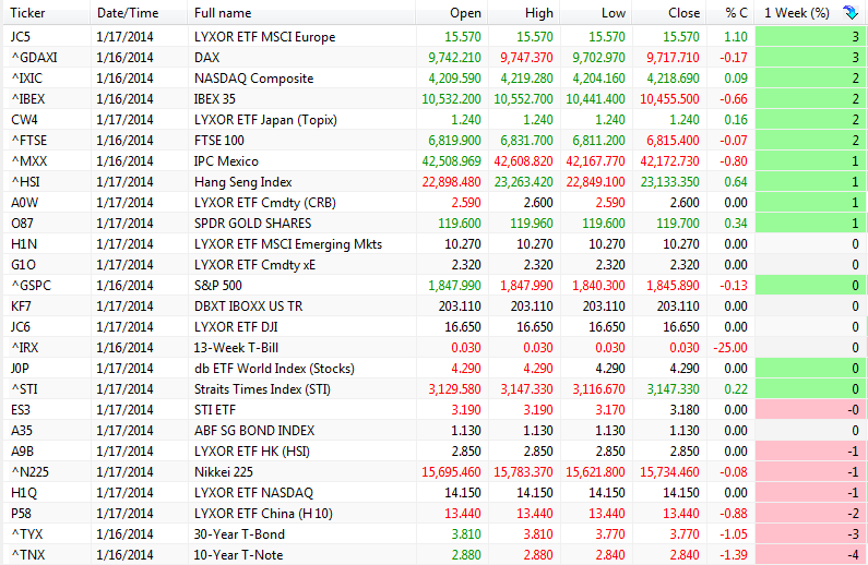 BA scan 190114 indices