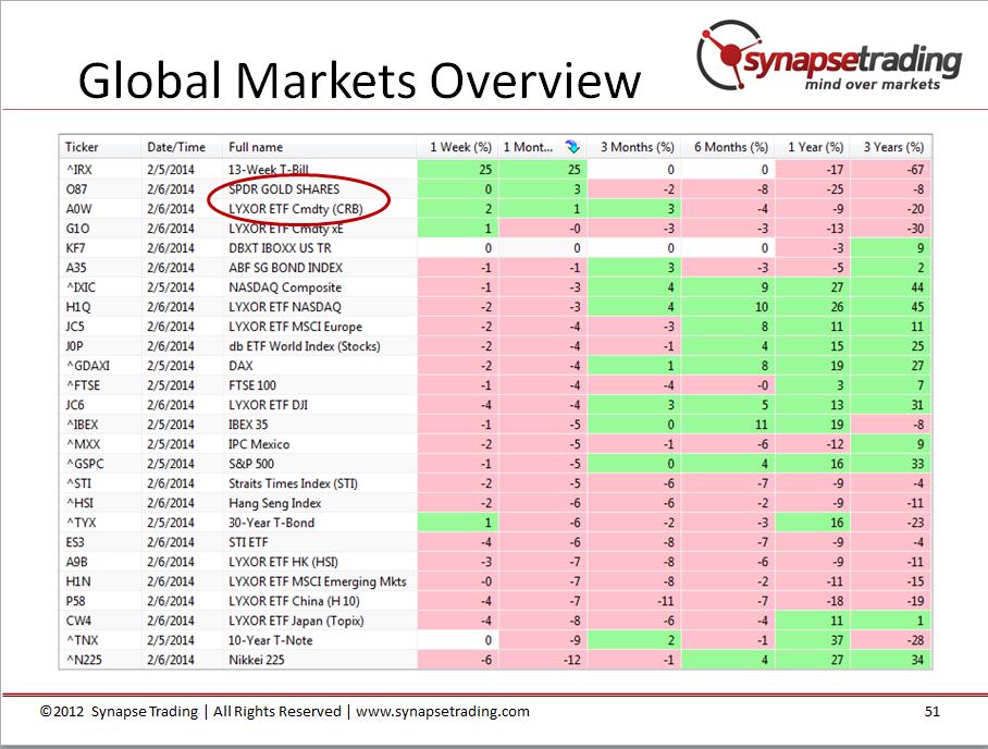 global market outlook slides