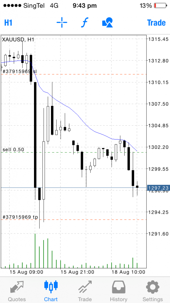 Forex Price Action Trading | Student's Trades - Gold