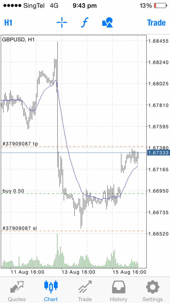 Forex Price Action Trading | Student's Trades - GBP/USD