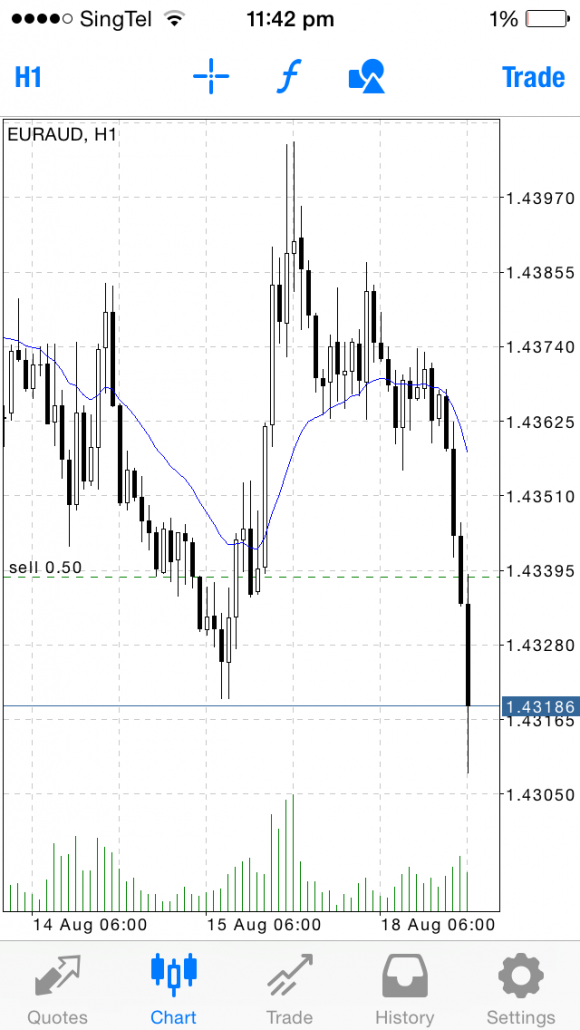 Forex Price Action Trading | Student's Trades - EUR/AUD