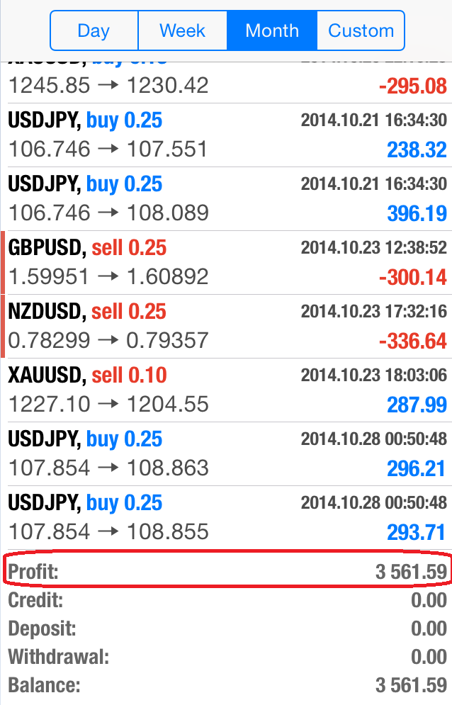 HFT Forex Trading | Student Trade Records!