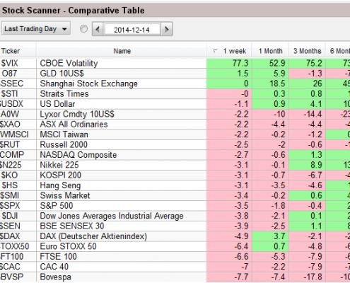 Global Market Overview 141214