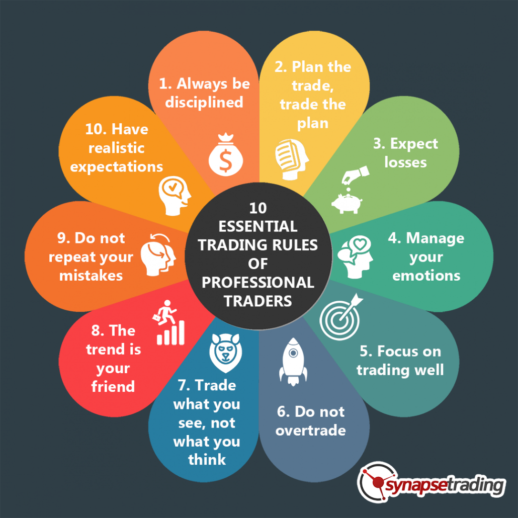 Infographic 10 essential rule of professional trader