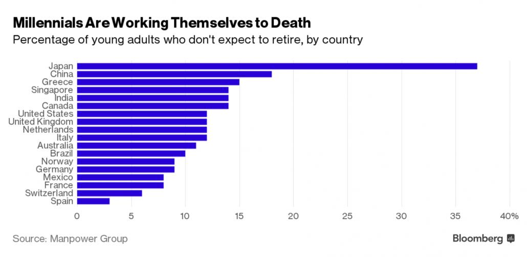 bloomberg survey millenials retire