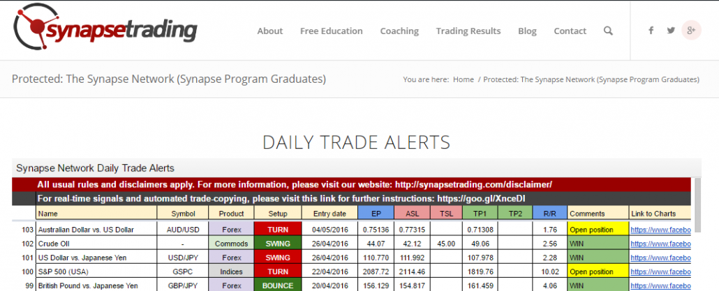 daily trade alerts 06056