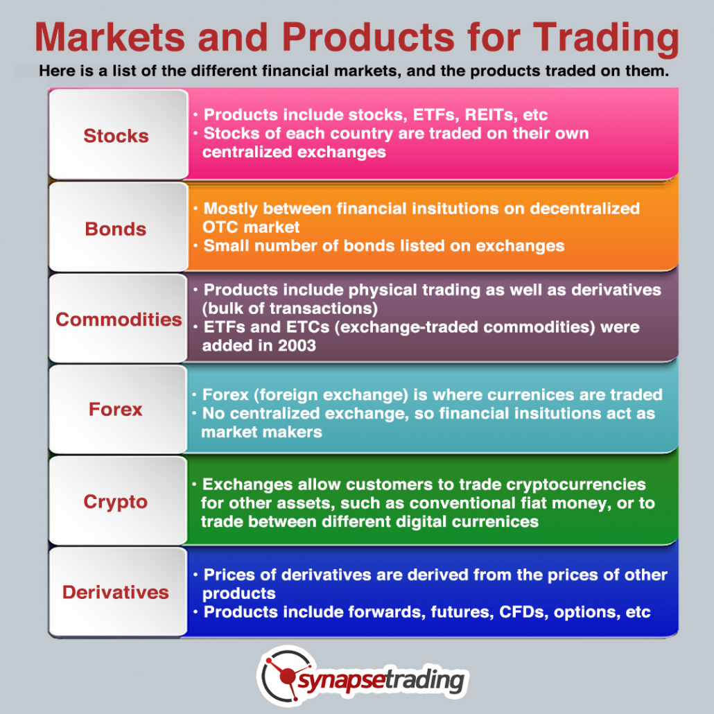 Market and Products for Trading infographic