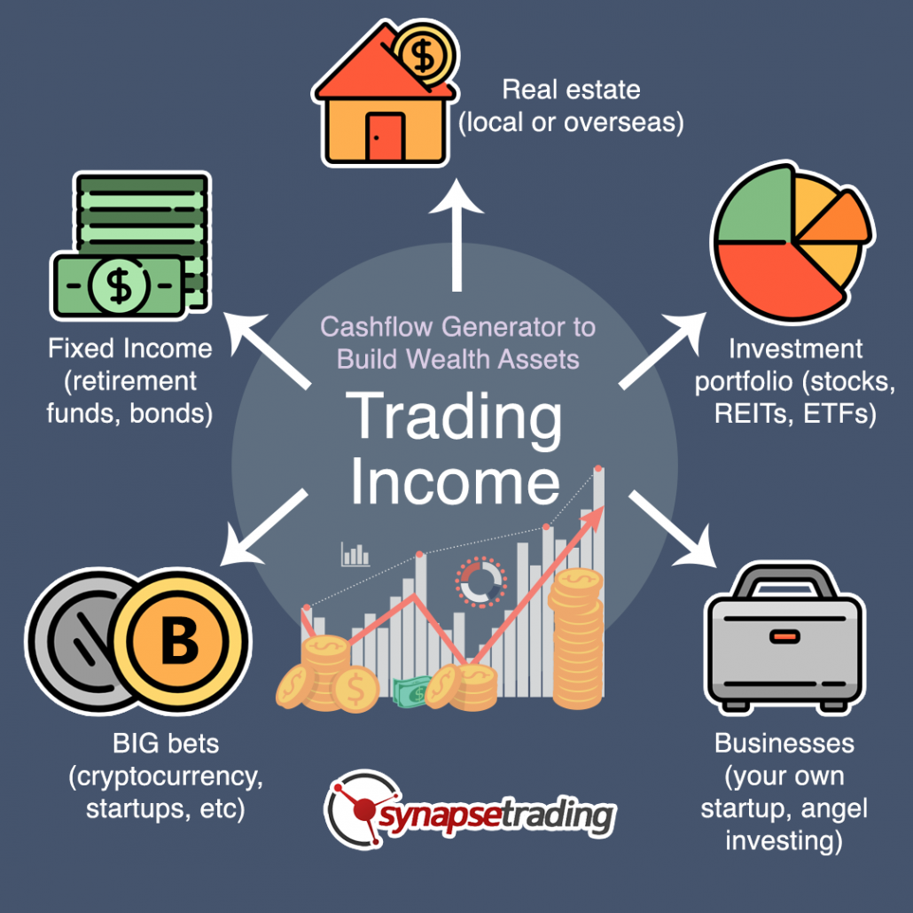 trading income cash generator infographic