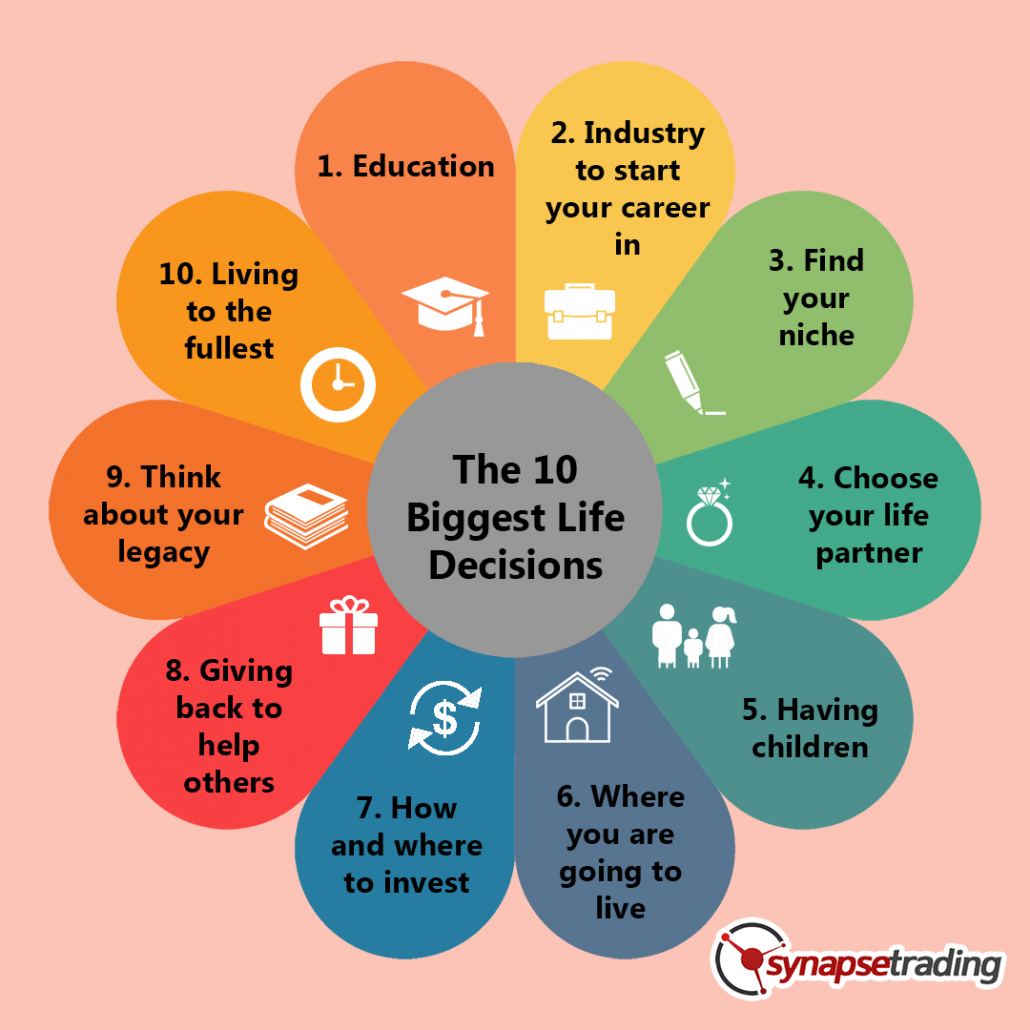 infographic The 10 Biggest Life Decisions Each Person Has to Make