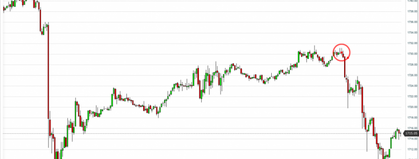 Price action forex trading mastery