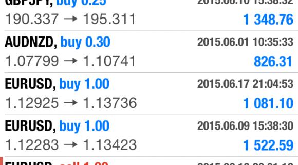 Make profits trading forex cara setting ma forexpros